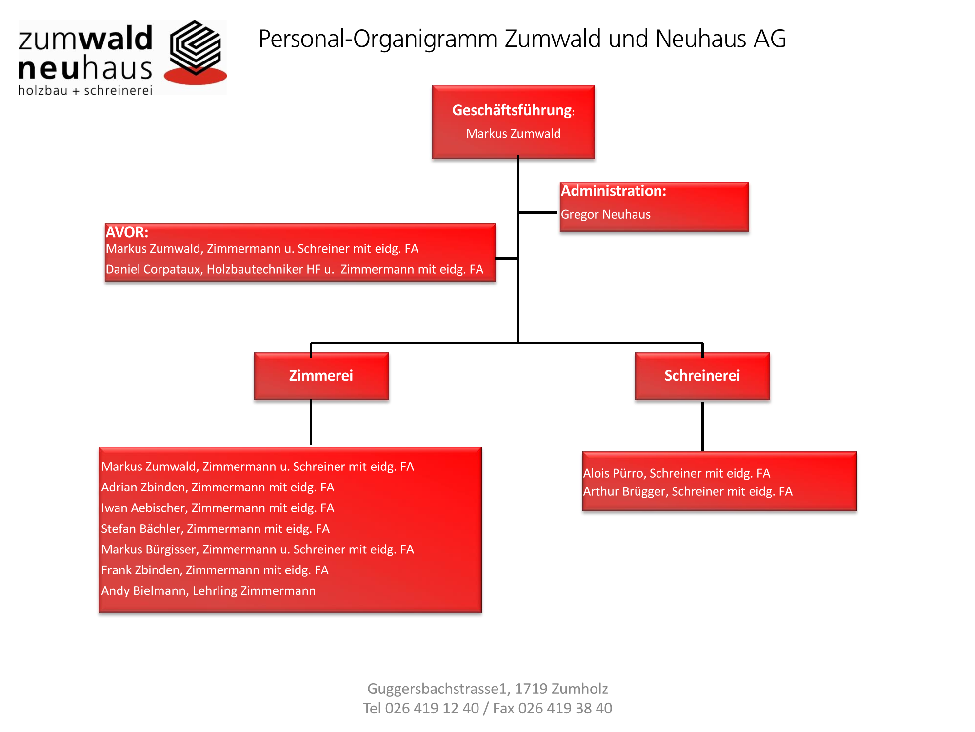Organigramm Personal
